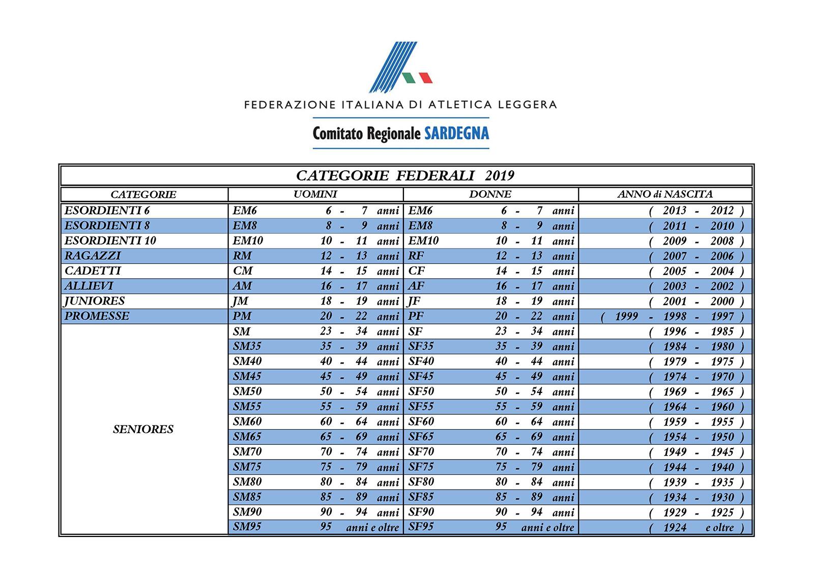 Categorie Federali 2019